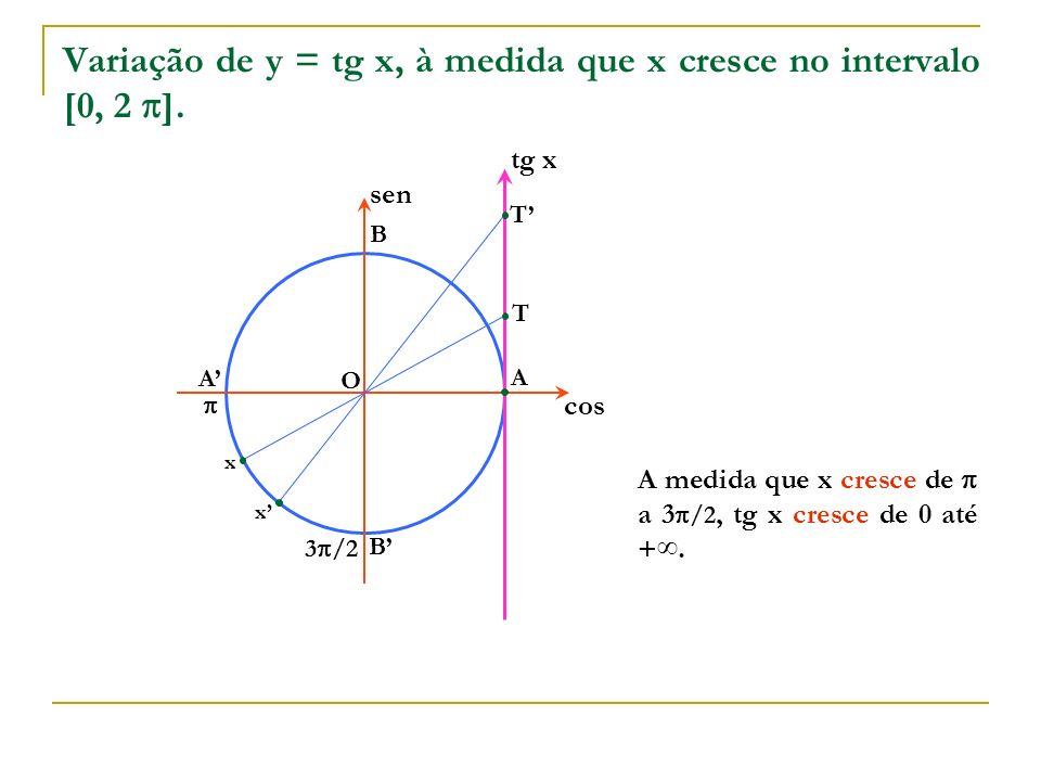 Variação de y = tg x, à medida que x cresce no intervalo [0, 2 ].